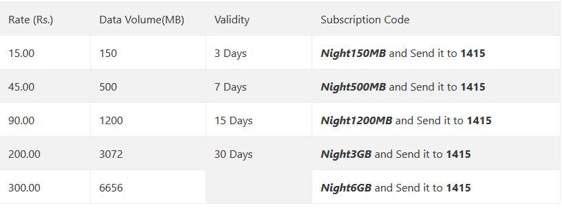 NTC DATA PACKAGE OFFERS